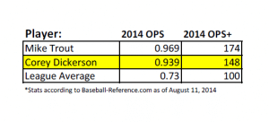 Comparing Corey Dickerson 2014 OPS & OPS+ stats to Mike Trout & league average