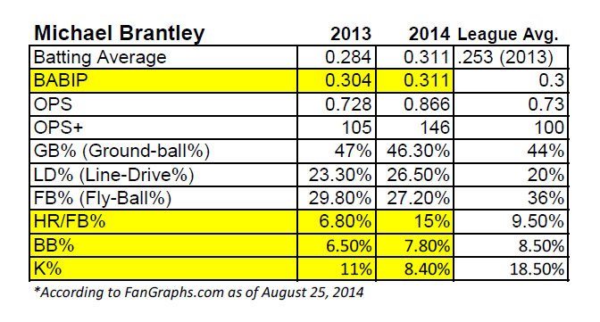 Michael Brantley 2013-2014 Key Offensive Stats