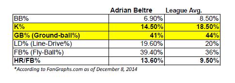Adrian Beltre Key Pitch Plane Metrics