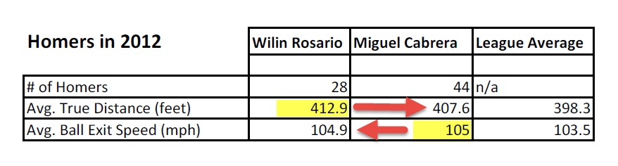Baseball Batting Tips Comparison: Wilin Rosario & Miguel Cabrera