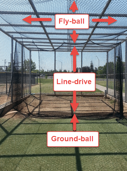 Baseball Swing Plane Experiment: Cage Labels