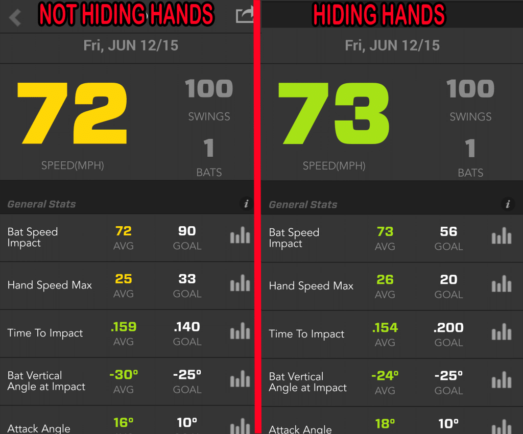 Proper Baseball Hitting Mechanics Zepp Experiment Results: Hiding the Hands