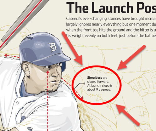 Baseball Swing Load: Miguel Cabrera WSJ Info-Graphic