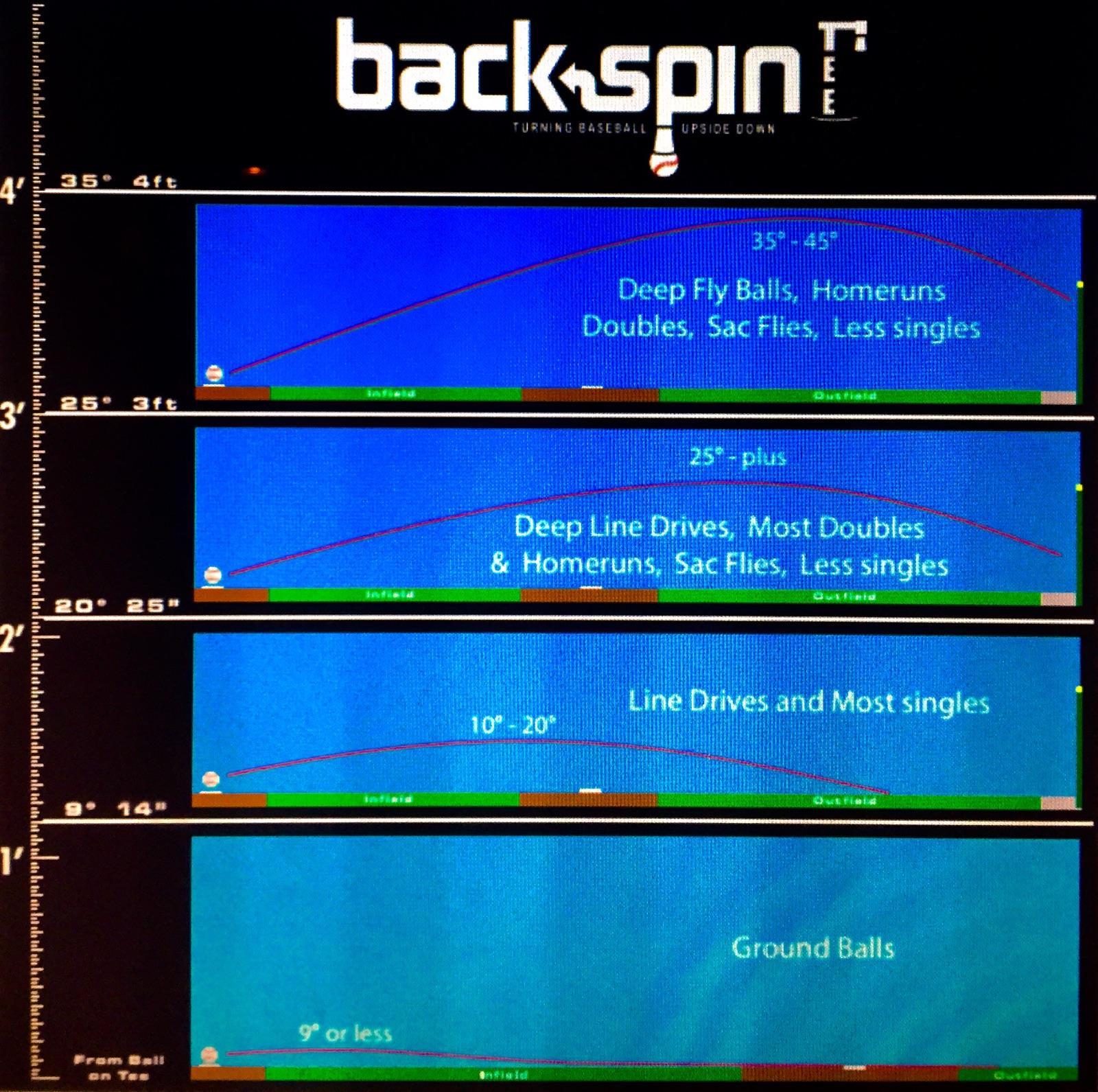Baseball Batting Mechanics: Backspin Tee