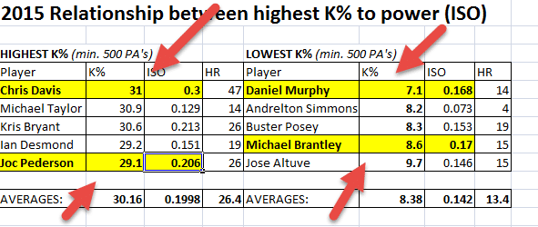 Baseball Batting Stance: K% v. ISO Top-5
