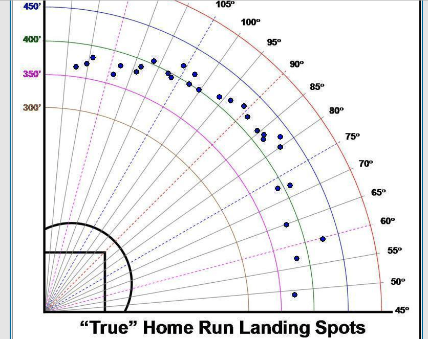 Baseball Swing Slow Motion Analysis: Joey Votto spray chart