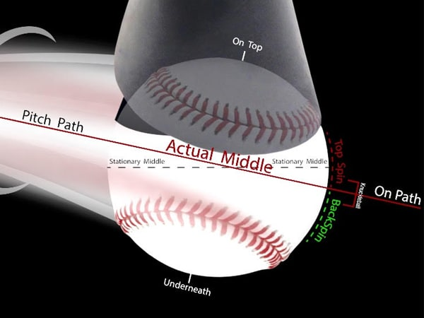 Baseball Hitting Drills for Kids: On Path Bottom Half