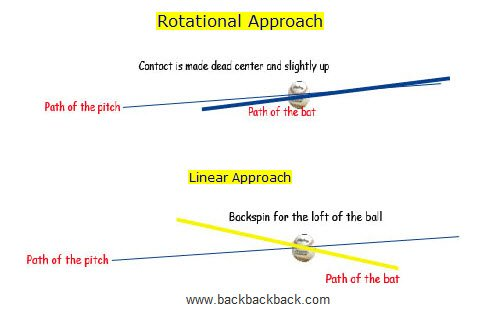 Rotational Linear Hitting Mechanics: Isn't this Bat Path?