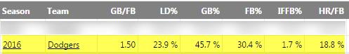 corey-seager-gb-ld-fb-metrics