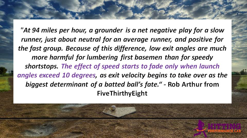 Effect of Speed Fades Only When Launch Angles Exceed 10-degrees.