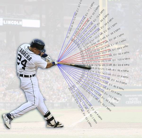 Baseball Analytics: Miguel Cabrera Launch Angles