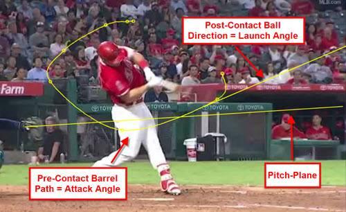 Hitting Baseball Drills Line Drive Mystery?